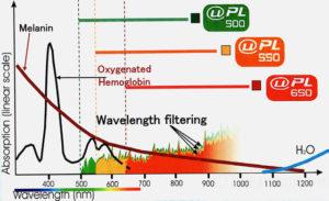 フォトシルク吸収曲線